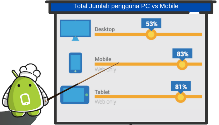 pengguna pc vs mobile