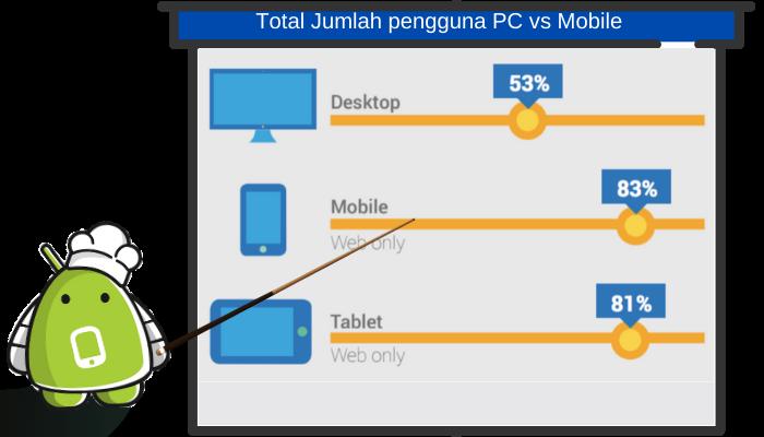 pengguna pc vs mobile